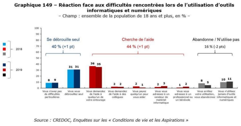 graphique-rapport-barometre-du-numérique-2019
